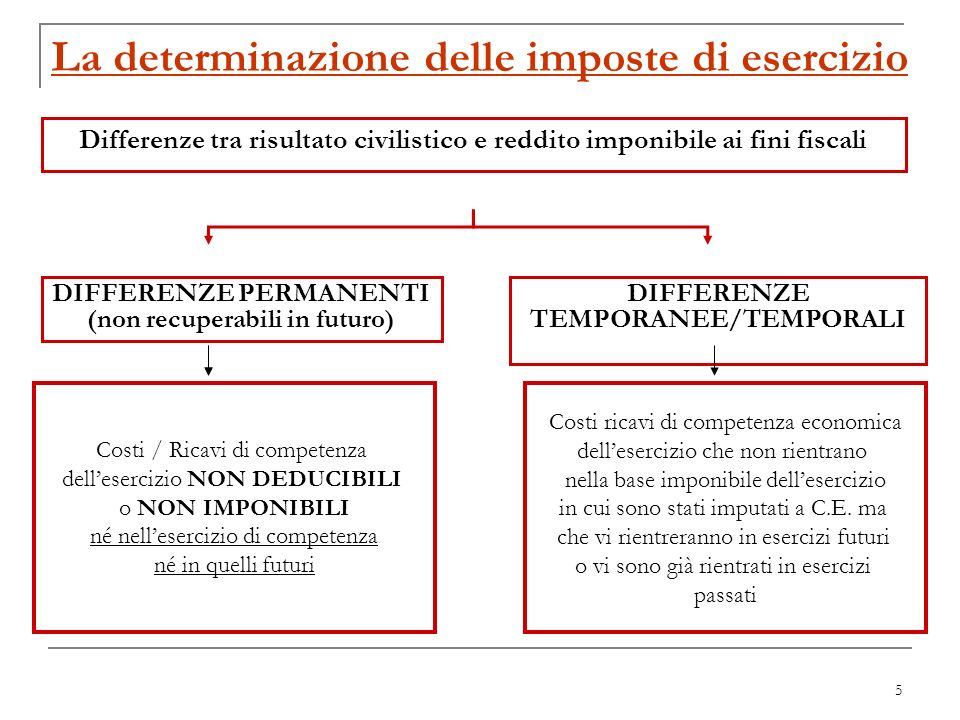 5 Differenze tra risultato civilistico e reddito imponibile ai fini fiscali DIFFERENZE PERMANENTI (non recuperabili in futuro) DIFFERENZE TEMPORANEE/T