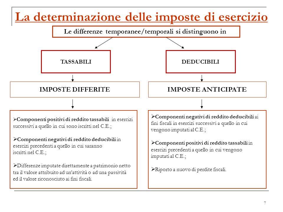 7 La determinazione delle imposte di esercizio Le differenze temporanee/temporali si distinguono in TASSABILI DEDUCIBILI IMPOSTE DIFFERITE IMPOSTE ANT