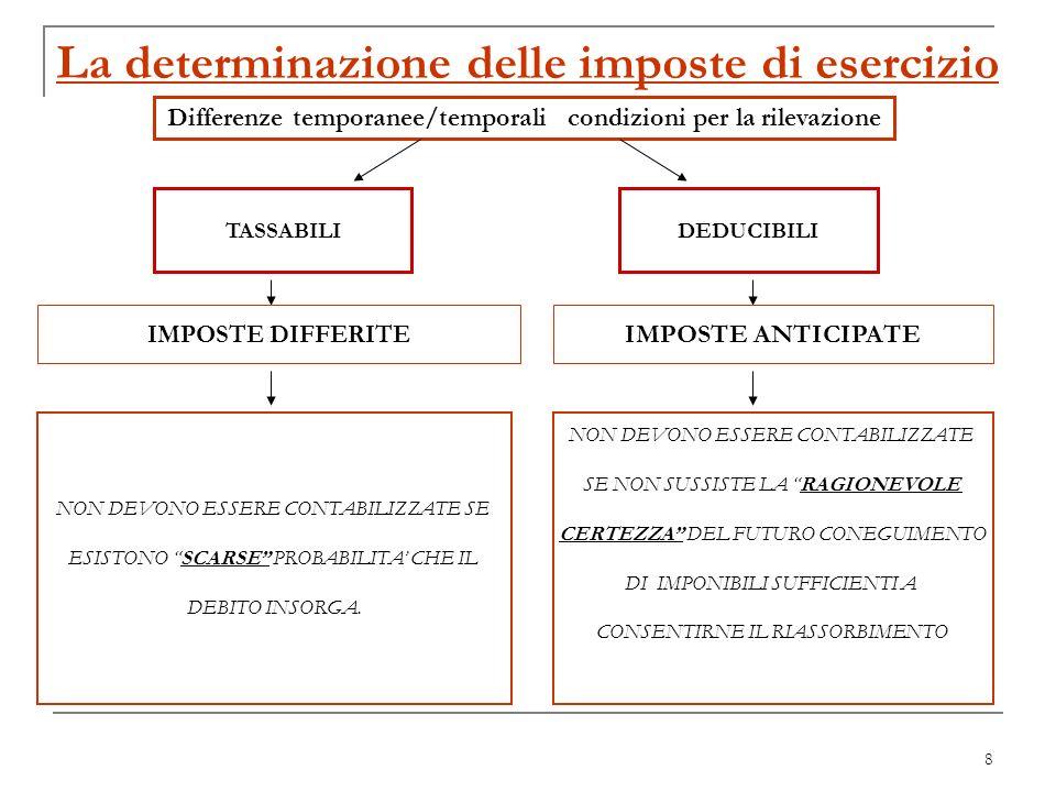 8 La determinazione delle imposte di esercizio Differenze temporanee/temporali condizioni per la rilevazione TASSABILI DEDUCIBILI IMPOSTE DIFFERITE IM