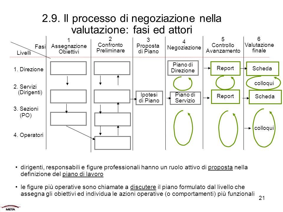 21 2.9.Il processo di negoziazione nella valutazione: fasi ed attori 1.