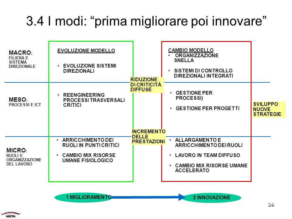 26 3.4 I modi: prima migliorare poi innovare MACRO : FILIERA E SISTEMA DIREZIONALE MESO : PROCESSI E ICT MICRO : RUOLI E ORGANIZZAZIONE DEL LAVORO SVILUPPO NUOVE STRATEGIE CAMBIO MODELLO ORGANIZZAZIONE SNELLA SISTEMI DI CONTROLLO DIREZIONALI INTEGRATI GESTIONE PER PROCESSI) GESTIONE PER PROGETTI ALLARGAMENTO E ARRICCHIMENTO DEI RUOLI LAVORO IN TEAM DIFFUSO CAMBIO MIX RISORSE UMANE ACCELERATO EVOLUZIONE MODELLO EVOLUZIONE SISTEMI DIREZIONALI REENGINEERING PROCESSI TRASVERSALI CRITICI ARRICCHIMENTO DEI RUOLI IN PUNTI CRITICI CAMBIO MIX RISORSE UMANE FISIOLOGICO 1 MIGLIORAMENTO 2 INNOVAZIONE RIDUZIONE DI CRITICITÀ DIFFUSE INCREMENTO DELLE PRESTAZIONI