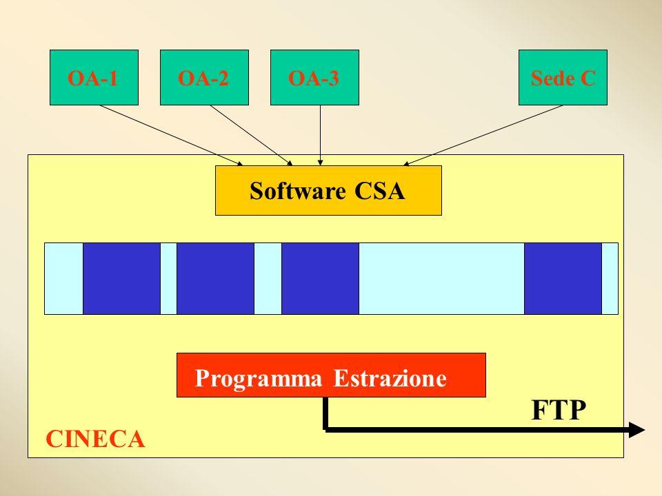 OA-1OA-2OA-3Sede C Software CSA CINECA Programma Estrazione FTP