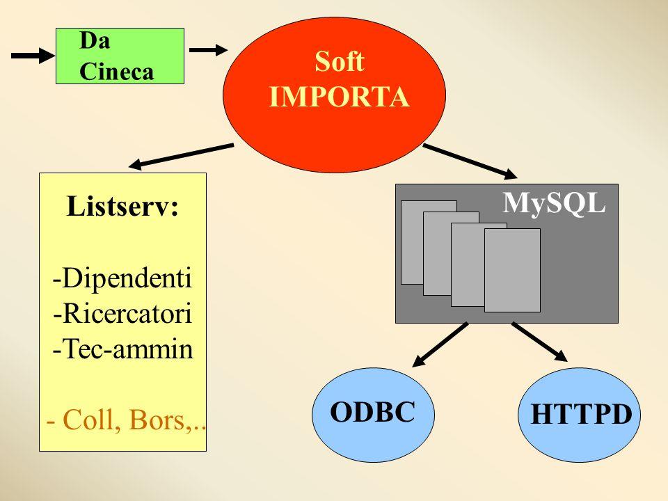 Da Cineca Soft IMPORTA Listserv: -Dipendenti -Ricercatori -Tec-ammin - Coll, Bors,..