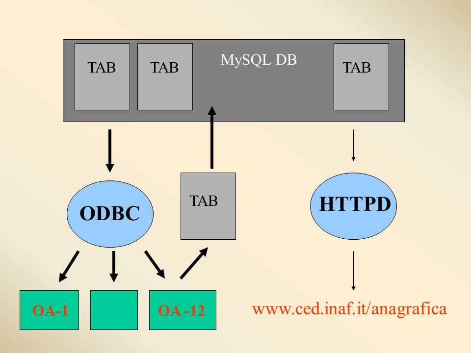 ODBC HTTPD www.ced.inaf.it/anagrafica TAB OA -12OA-1 MySQL DB