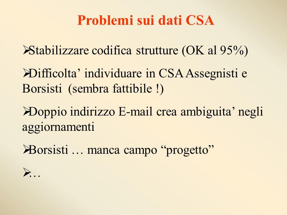 Problemi sui dati CSA Stabilizzare codifica strutture (OK al 95%) Difficolta individuare in CSA Assegnisti e Borsisti (sembra fattibile !) Doppio indirizzo E-mail crea ambiguita negli aggiornamenti Borsisti … manca campo progetto …