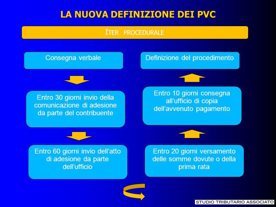 LA NUOVA DEFINIZIONE DEI PVC I TER PROCEDURALE Consegna verbale Entro 30 giorni invio della comunicazione di adesione da parte del contribuente Entro