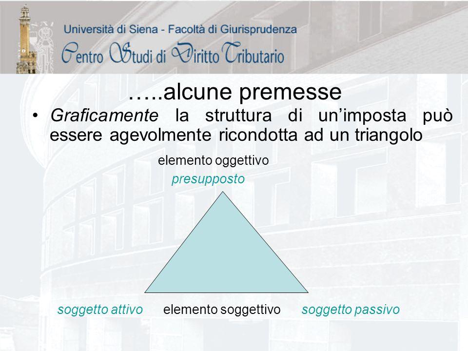 …..alcune premesse Graficamente la struttura di unimposta può essere agevolmente ricondotta ad un triangolo elemento oggettivo presupposto soggetto at