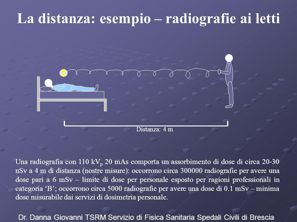 La distanza: esempio – radiografie ai letti Distanza: 4 m Una radiografia con 110 kV p 20 mAs comporta un assorbimento di dose di circa 20-30 nSv a 4