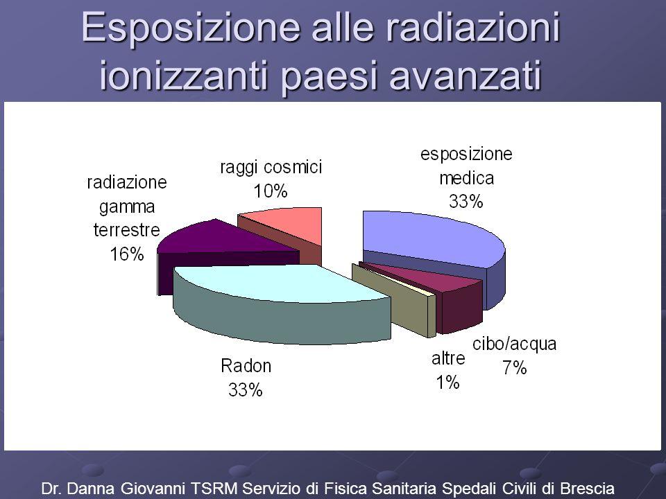 Esposizione alle radiazioni ionizzanti paesi avanzati Dr. Danna Giovanni TSRM Servizio di Fisica Sanitaria Spedali Civili di Brescia