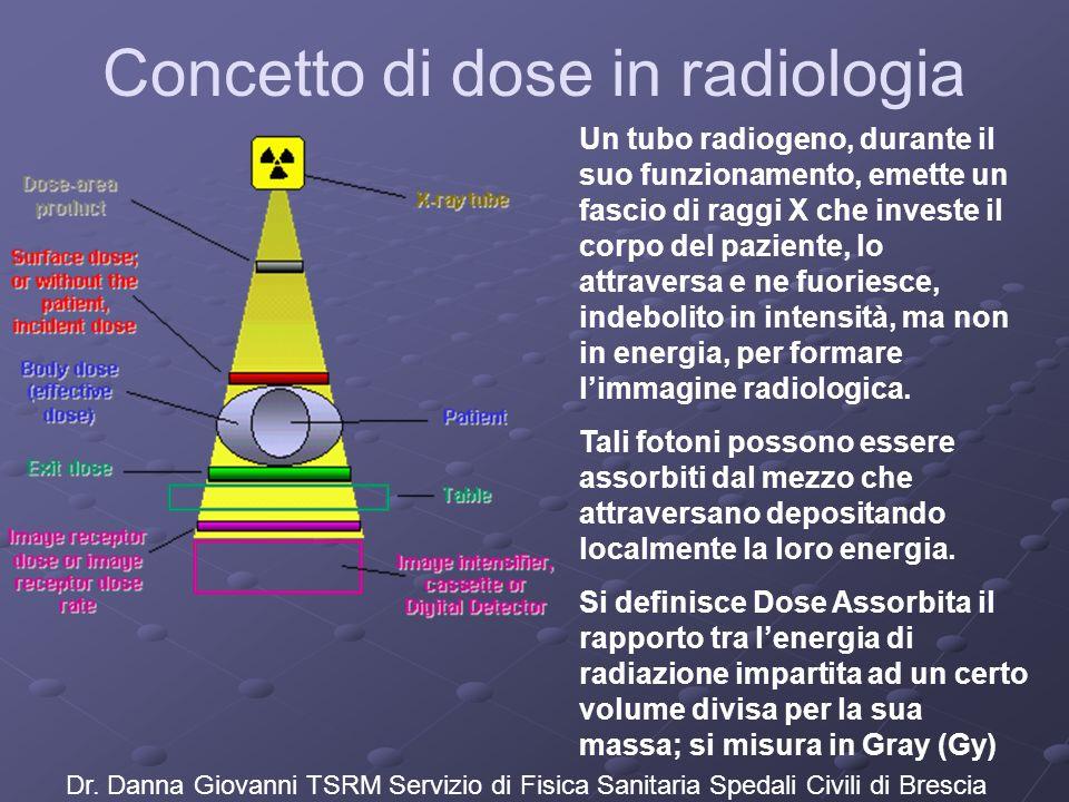 Un tubo radiogeno, durante il suo funzionamento, emette un fascio di raggi X che investe il corpo del paziente, lo attraversa e ne fuoriesce, indeboli
