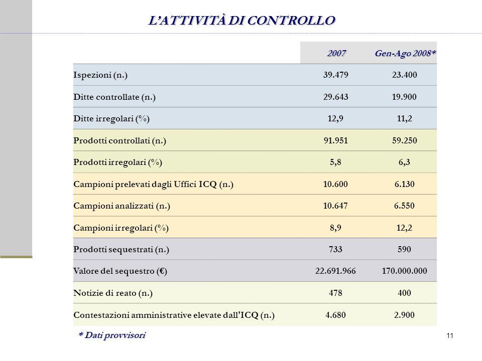 LATTIVITÀ DI CONTROLLO 2007 Gen-Ago 2008* Ispezioni (n.)39.47923.400 Ditte controllate (n.)29.64319.900 Ditte irregolari (%)12,911,2 Prodotti controllati (n.)91.95159.250 Prodotti irregolari (%)5,86,3 Campioni prelevati dagli Uffici ICQ (n.)10.6006.130 Campioni analizzati (n.)10.6476.550 Campioni irregolari (%)8,912,2 Prodotti sequestrati (n.)733590 Valore del sequestro ()22.691.966170.000.000 Notizie di reato (n.)478400 Contestazioni amministrative elevate dall ICQ (n.)4.6802.900 * Dati provvisori 11