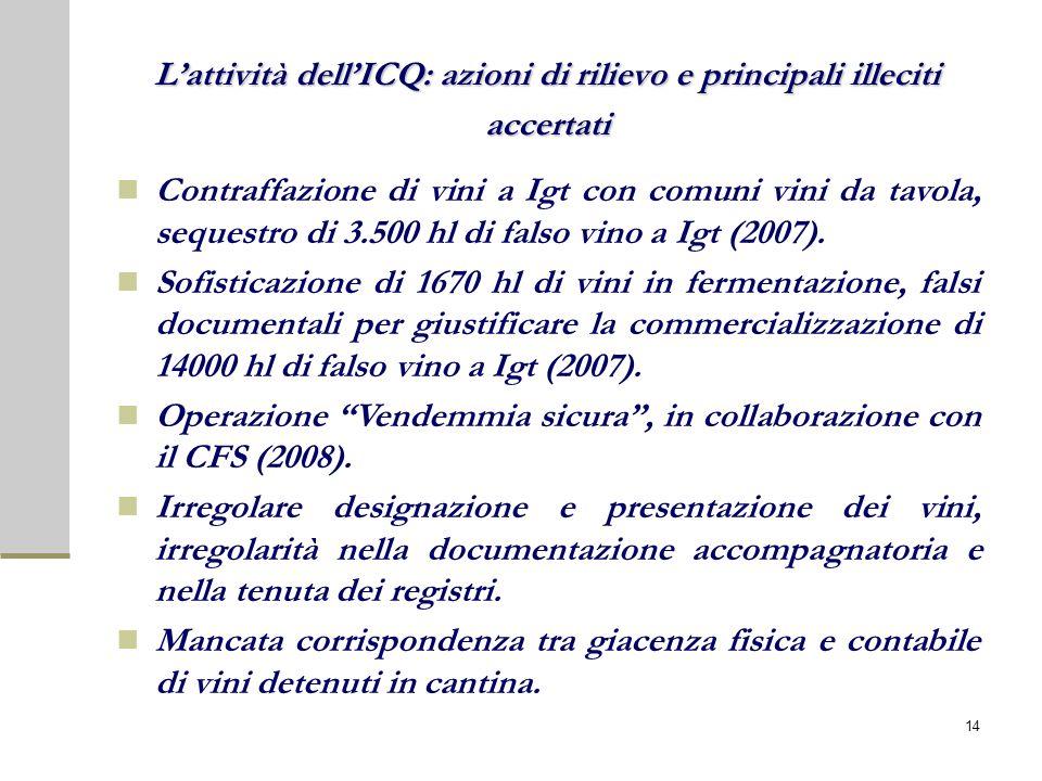 Contraffazione di vini a Igt con comuni vini da tavola, sequestro di 3.500 hl di falso vino a Igt (2007). Sofisticazione di 1670 hl di vini in ferment
