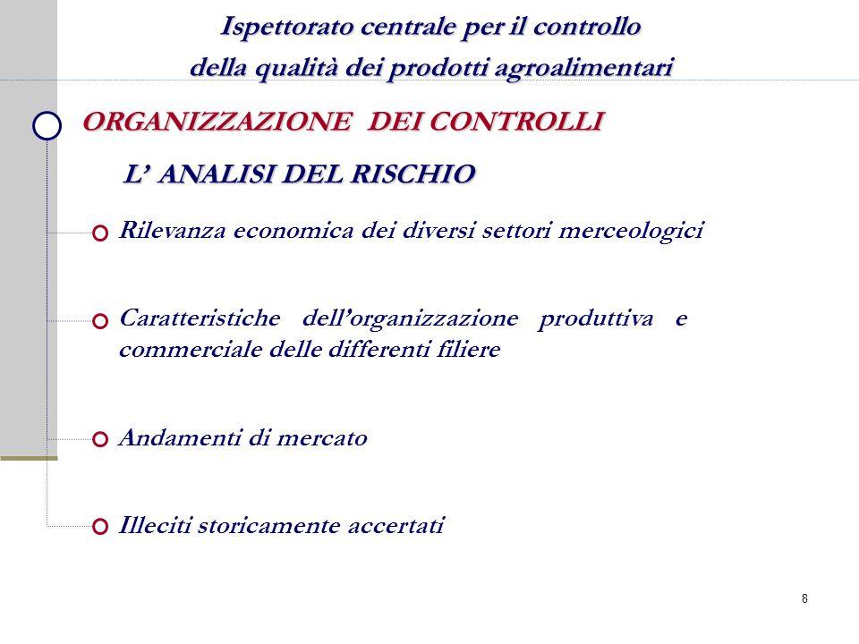 Ispettorato centrale per il controllo della qualità dei prodotti agroalimentari ORGANIZZAZIONE DEI CONTROLLI Rilevanza economica dei diversi settori m