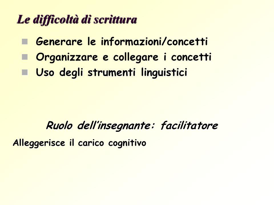 Le difficoltà di scrittura Generare le informazioni/concetti Organizzare e collegare i concetti Uso degli strumenti linguistici Uso degli strumenti li