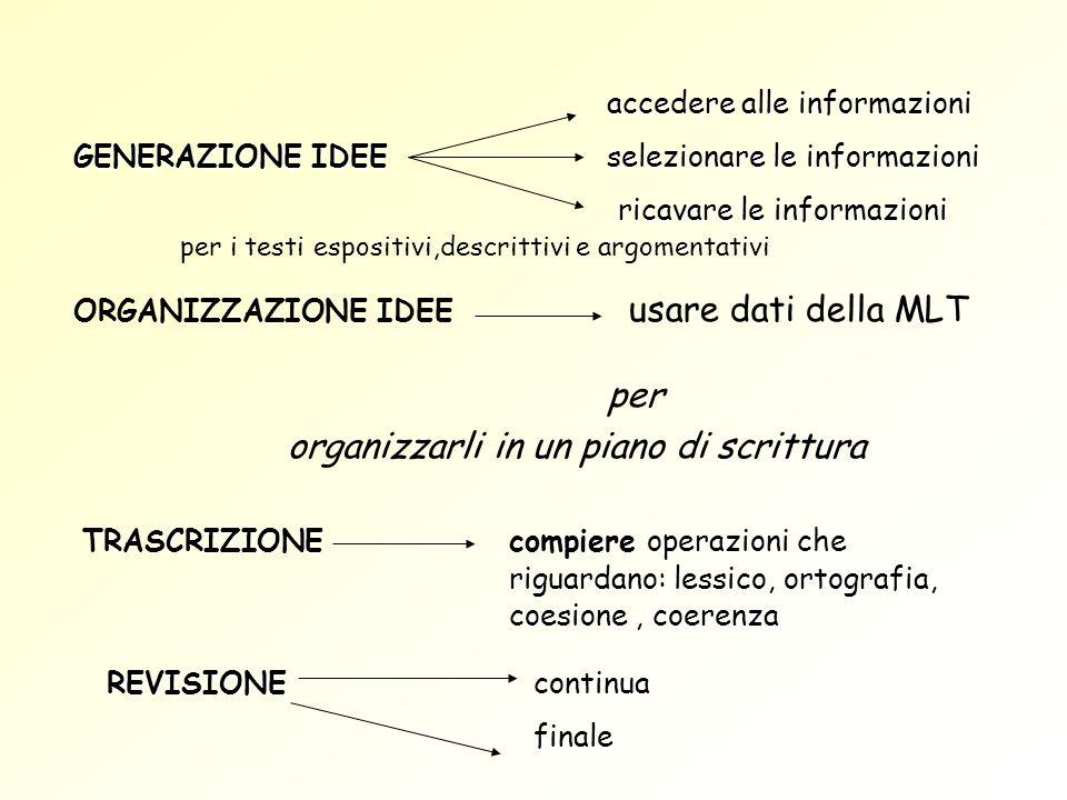 ORGANIZZAZIONE IDEE usare dati della MLT per organizzarli in un piano di scrittura accedere alle informazioni GENERAZIONE IDEEselezionare le informazi
