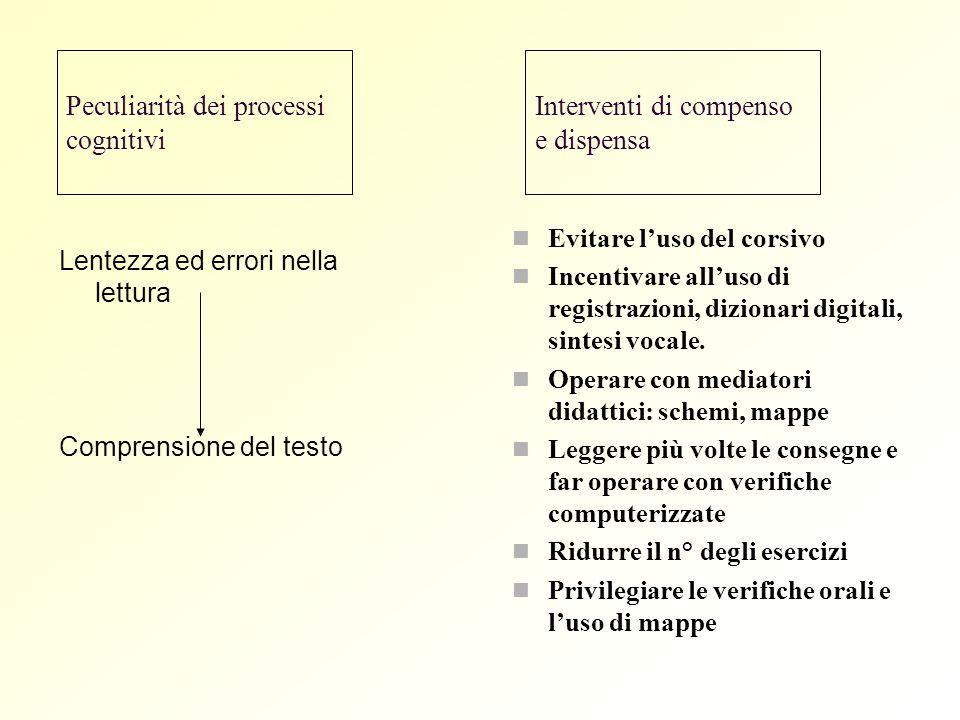 Peculiarità dei processi cognitivi Lentezza ed errori nella lettura Comprensione del testo Interventi di compenso e dispensa Evitare luso del corsivo