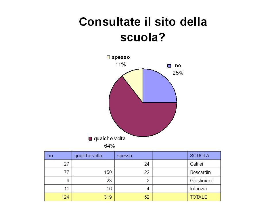 noqualche voltaspesso SCUOLA 27 24 Galilei 7715022 Boscardin 9232 Giustiniani 11164 Infanzia 12431952 TOTALE