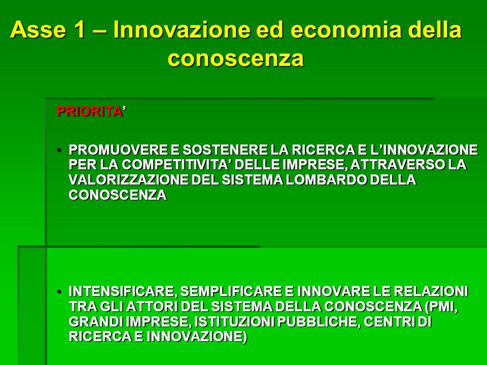 Asse 1 – Innovazione ed economia della conoscenza PRIORITA PROMUOVERE E SOSTENERE LA RICERCA E LINNOVAZIONE PER LA COMPETITIVITA DELLE IMPRESE, ATTRAVERSO LA VALORIZZAZIONE DEL SISTEMA LOMBARDO DELLA CONOSCENZAPROMUOVERE E SOSTENERE LA RICERCA E LINNOVAZIONE PER LA COMPETITIVITA DELLE IMPRESE, ATTRAVERSO LA VALORIZZAZIONE DEL SISTEMA LOMBARDO DELLA CONOSCENZA INTENSIFICARE, SEMPLIFICARE E INNOVARE LE RELAZIONI TRA GLI ATTORI DEL SISTEMA DELLA CONOSCENZA (PMI, GRANDI IMPRESE, ISTITUZIONI PUBBLICHE, CENTRI DI RICERCA E INNOVAZIONE)INTENSIFICARE, SEMPLIFICARE E INNOVARE LE RELAZIONI TRA GLI ATTORI DEL SISTEMA DELLA CONOSCENZA (PMI, GRANDI IMPRESE, ISTITUZIONI PUBBLICHE, CENTRI DI RICERCA E INNOVAZIONE)