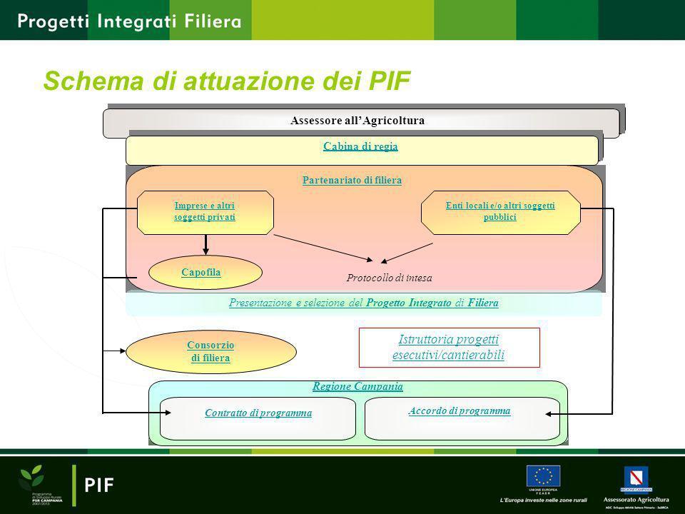 Schema di attuazione dei PIF Assessore allAgricoltura Cabina di regia Partenariato di filiera Capofila Protocollo di intesa Enti locali e/o altri sogg