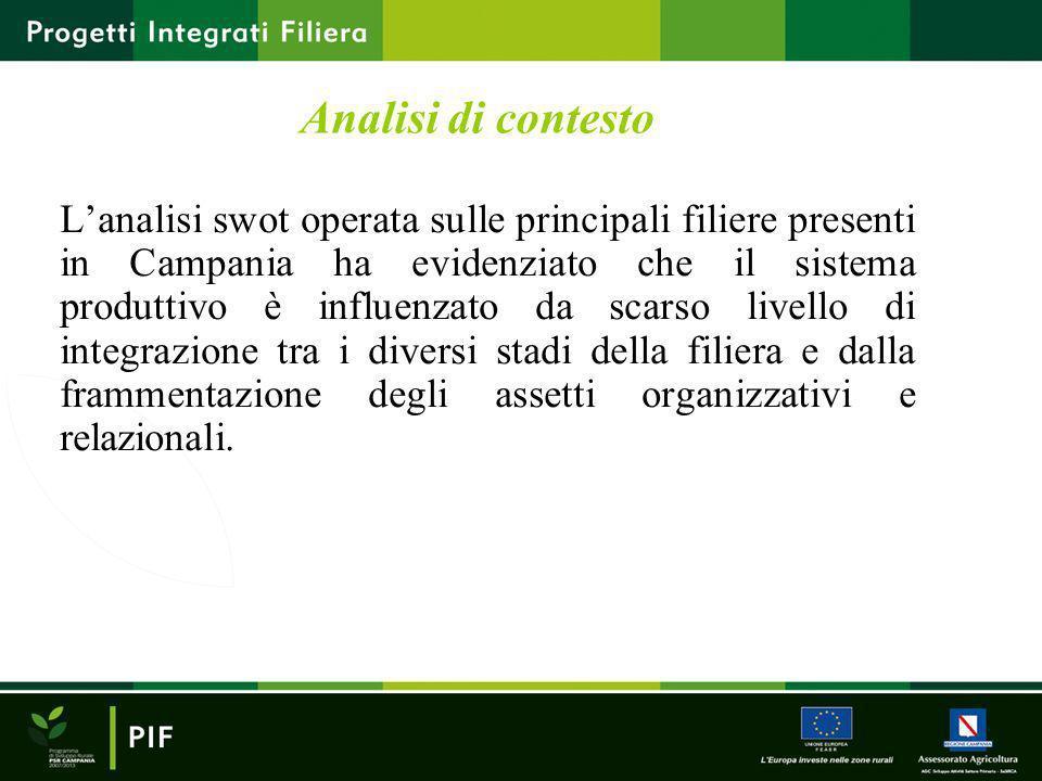 Analisi di contesto Lanalisi swot operata sulle principali filiere presenti in Campania ha evidenziato che il sistema produttivo è influenzato da scar