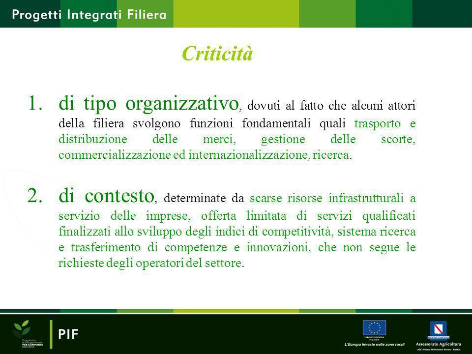 Criticità 1.di tipo organizzativo, dovuti al fatto che alcuni attori della filiera svolgono funzioni fondamentali quali trasporto e distribuzione dell