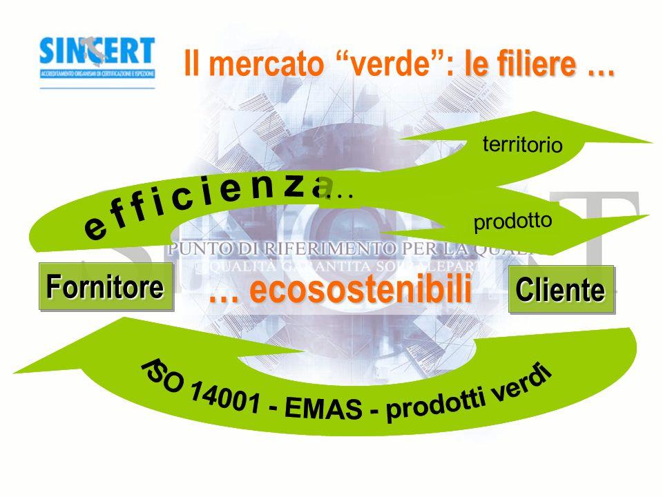 le filiere … Il mercato verde: le filiere … ClienteCliente FornitoreFornitore territorio prodotto...