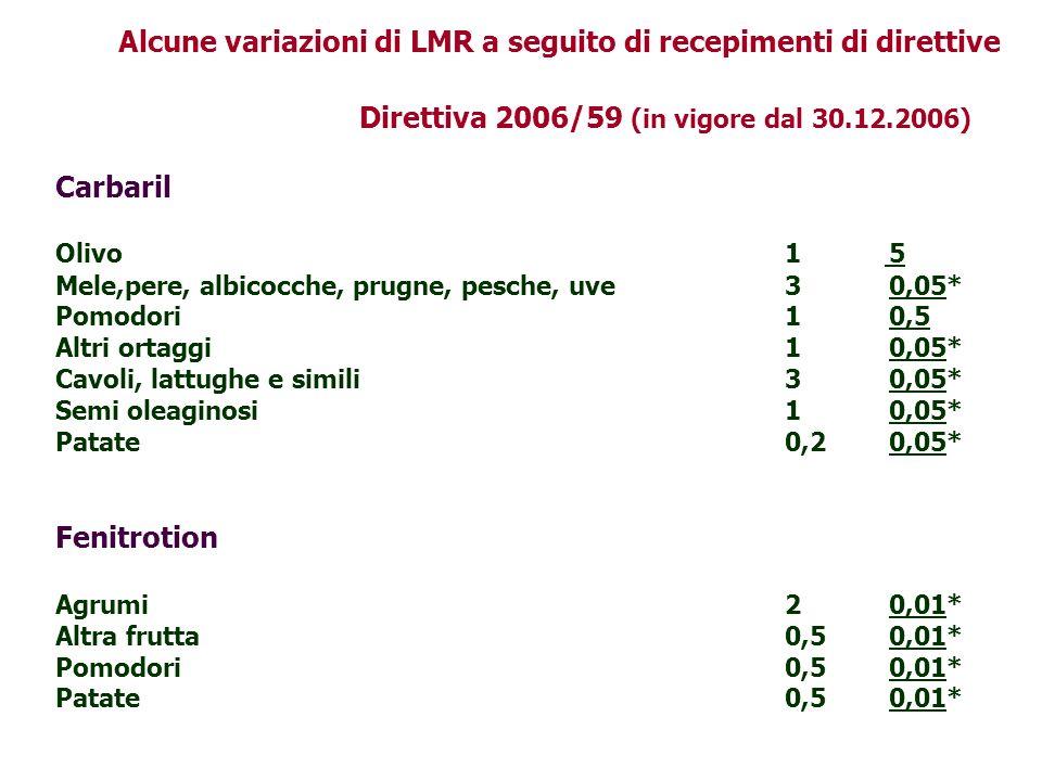 Direttiva 2006/59 (in vigore dal 30.12.2006) Carbaril Olivo1 5 Mele,pere, albicocche, prugne, pesche, uve30,05* Pomodori10,5 Altri ortaggi10,05* Cavol