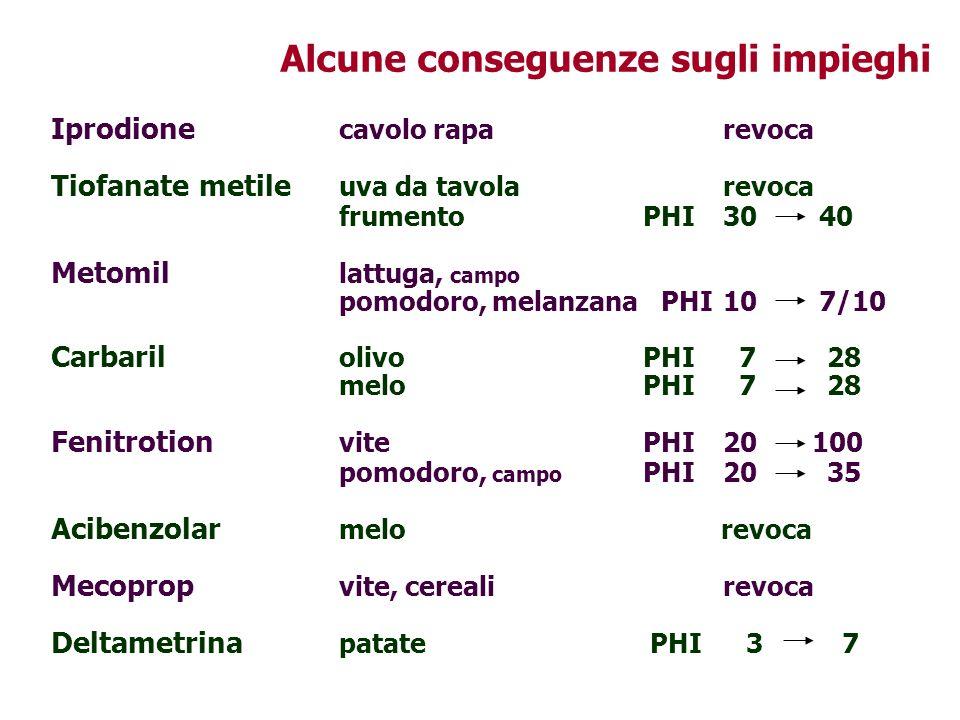 Alcune conseguenze sugli impieghi Iprodione cavolo raparevoca Tiofanate metile uva da tavolarevoca frumento PHI3040 Metomil lattuga, campo pomodoro, m