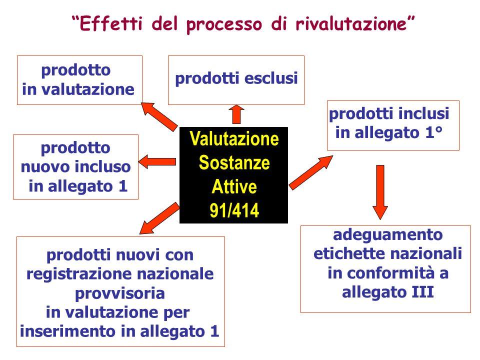 Valutazione Sostanze Attive 91/414 Effetti del processo di rivalutazione prodotti esclusi prodotti inclusi in allegato 1° adeguamento etichette nazion