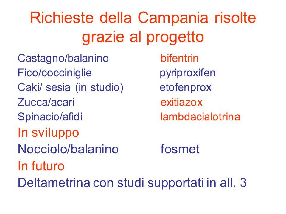 Richieste della Campania risolte grazie al progetto Castagno/balaninobifentrin Fico/cocciniglie pyriproxifen Caki/ sesia (in studio) etofenprox Zucca/