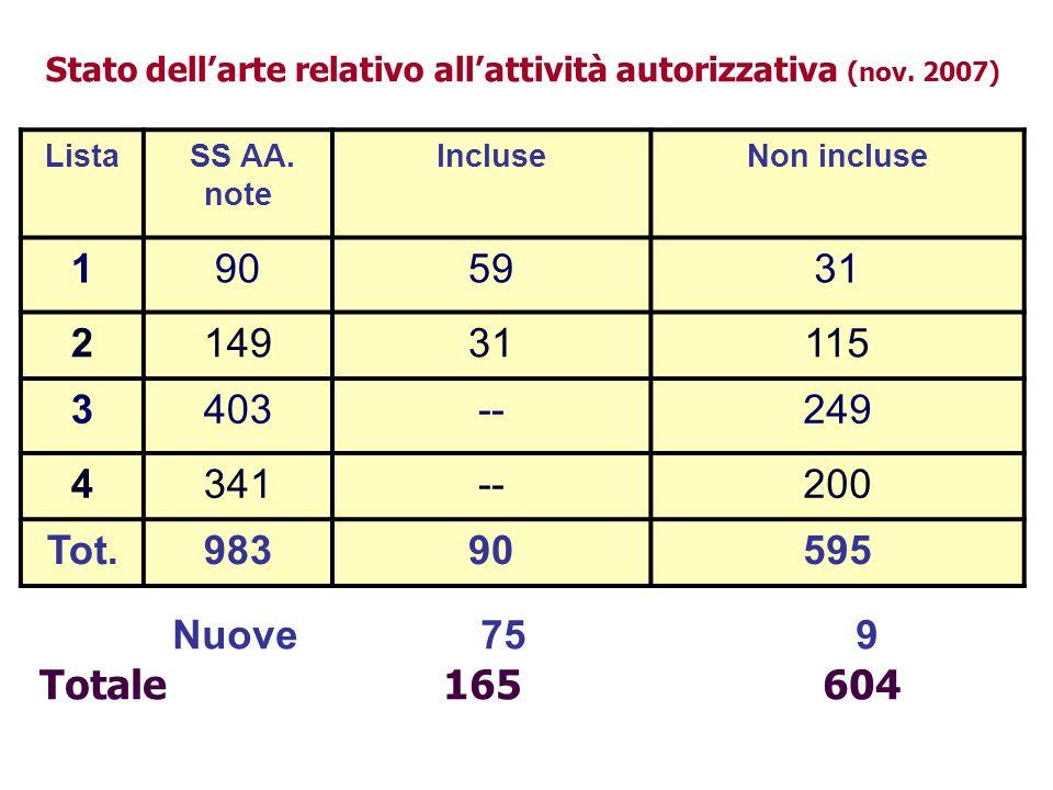 Stato dellarte relativo allattività autorizzativa (nov. 2007) Lista SS AA. note IncluseNon incluse 1905931 214931115 3403--249 4341--200 Tot.98390595