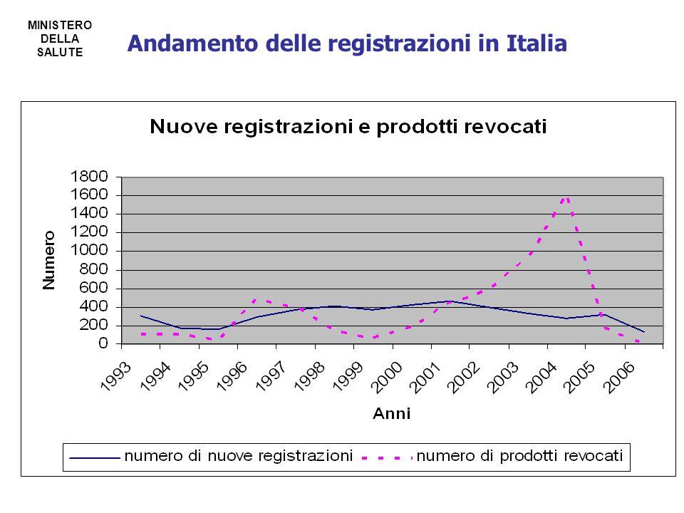 Andamento delle registrazioni in Italia MINISTERO DELLA SALUTE