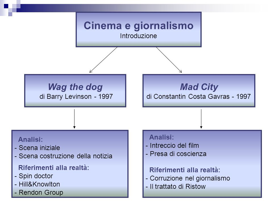 Cinema e giornalismo Introduzione Wag the dog di Barry Levinson - 1997 Mad City di Constantin Costa Gavras - 1997 Analisi: - Scena iniziale - Scena co