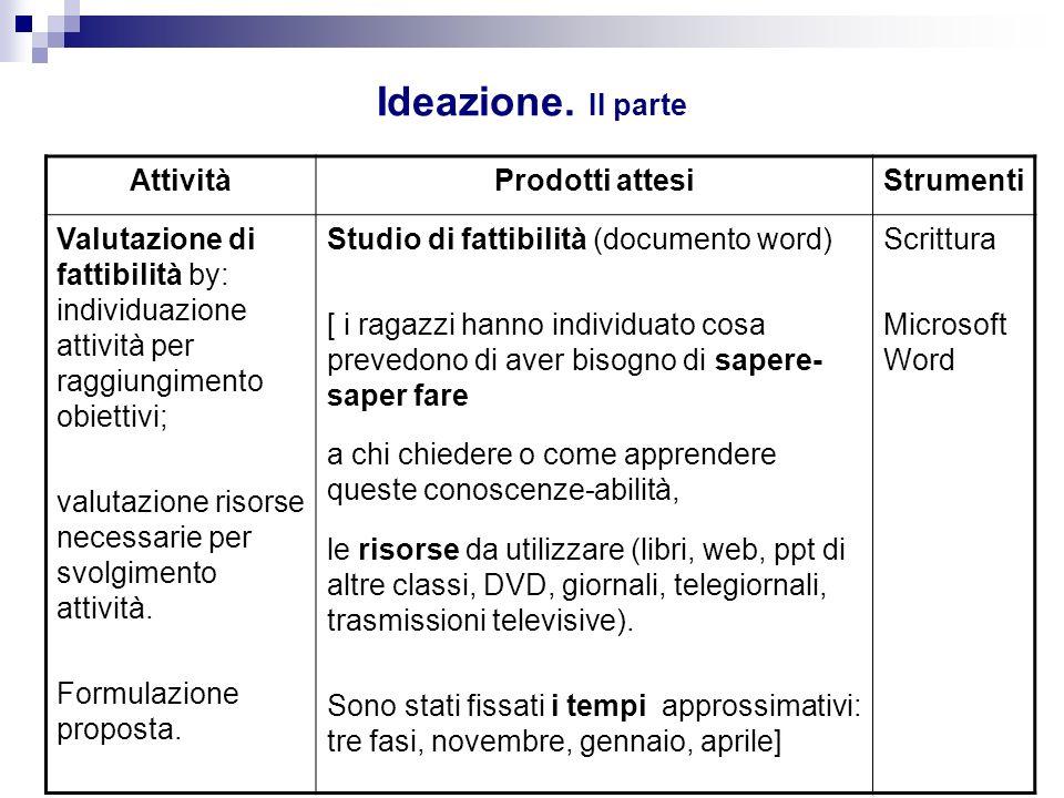 Ideazione. II parte AttivitàProdotti attesiStrumenti Valutazione di fattibilità by: individuazione attività per raggiungimento obiettivi; valutazione
