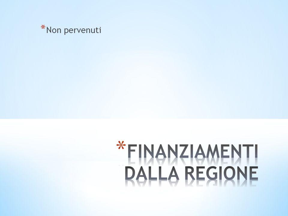 * Provincia di Parma: 15.326,00 impegnati per il funzionamento (software, cancelleria licenze spese telefoniche ecc..) * Università di Parma: 2.200,00 impegnati per il Progetto Corda * Reti di scuole: 2.546,84 impegnati per aggiornamento docenti