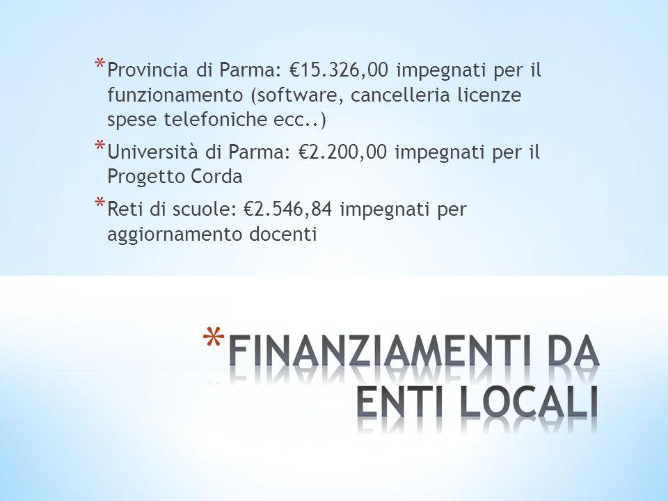 * Provincia di Parma: 15.326,00 impegnati per il funzionamento (software, cancelleria licenze spese telefoniche ecc..) * Università di Parma: 2.200,00