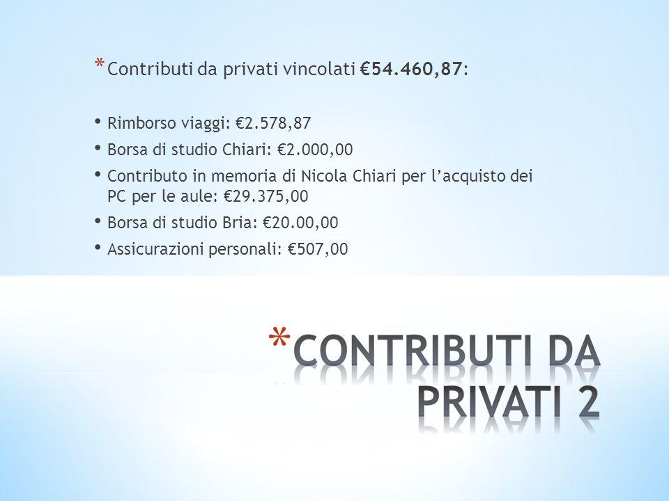 * Contributi da privati vincolati 54.460,87: Rimborso viaggi: 2.578,87 Borsa di studio Chiari: 2.000,00 Contributo in memoria di Nicola Chiari per lac