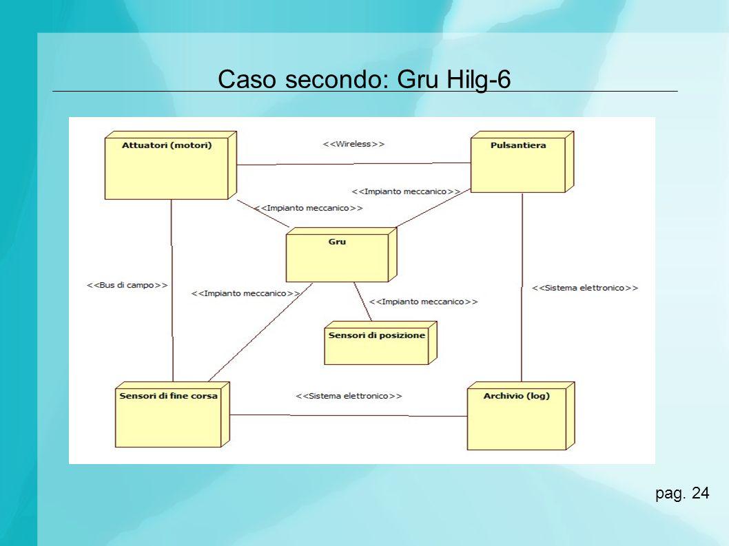 Caso secondo: Gru Hilg-6 pag. 24