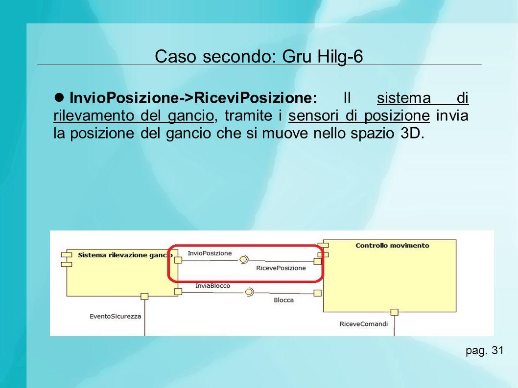 Caso secondo: Gru Hilg-6 InvioPosizione->RiceviPosizione: Il sistema di rilevamento del gancio, tramite i sensori di posizione invia la posizione del