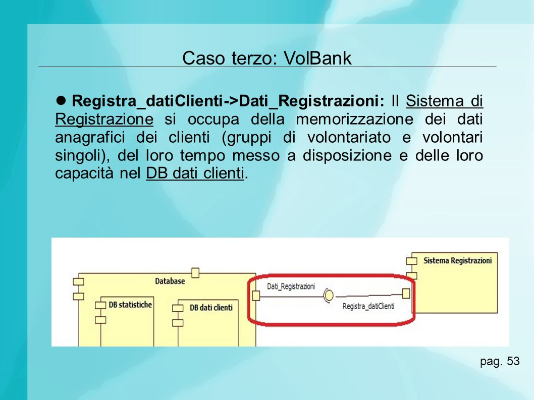 Caso terzo: VolBank Registra_datiClienti->Dati_Registrazioni: Il Sistema di Registrazione si occupa della memorizzazione dei dati anagrafici dei clien