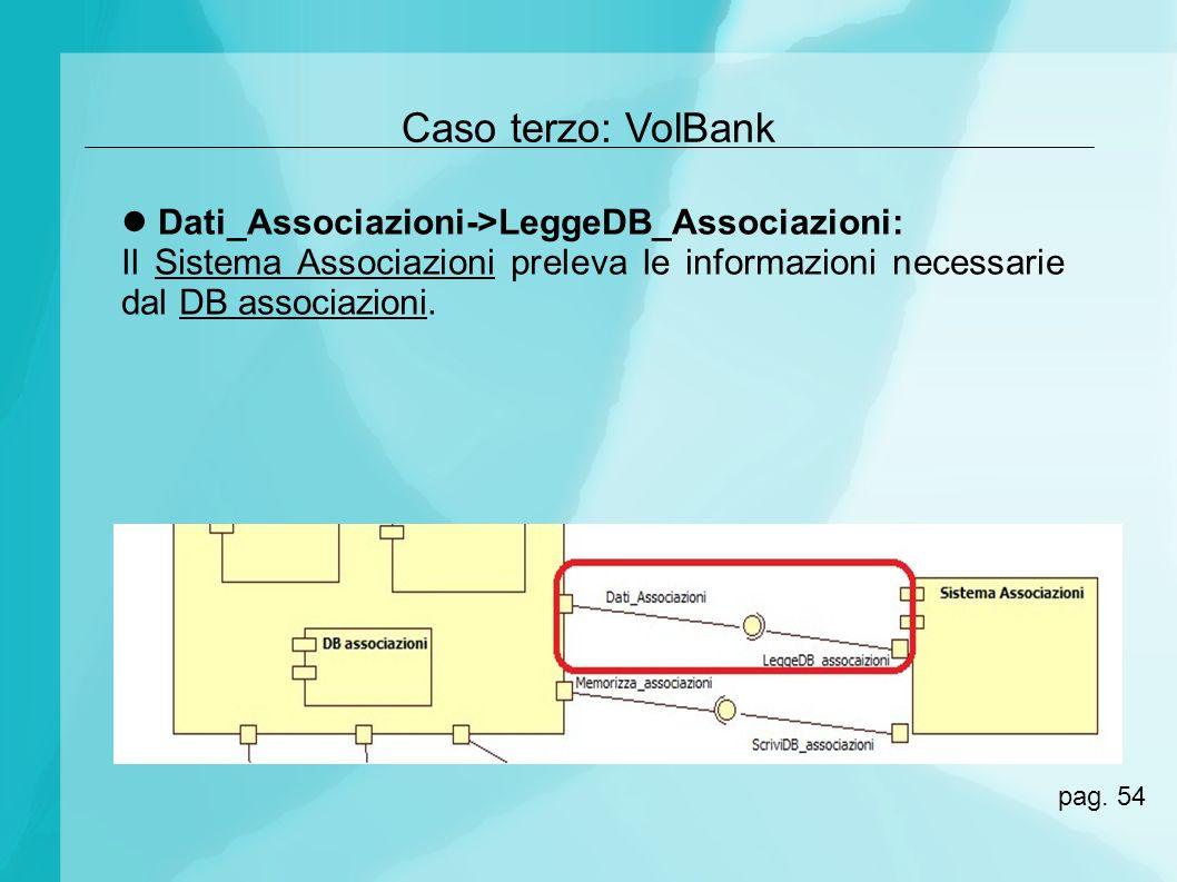 Caso terzo: VolBank Dati_Associazioni->LeggeDB_Associazioni: Il Sistema Associazioni preleva le informazioni necessarie dal DB associazioni. pag. 54