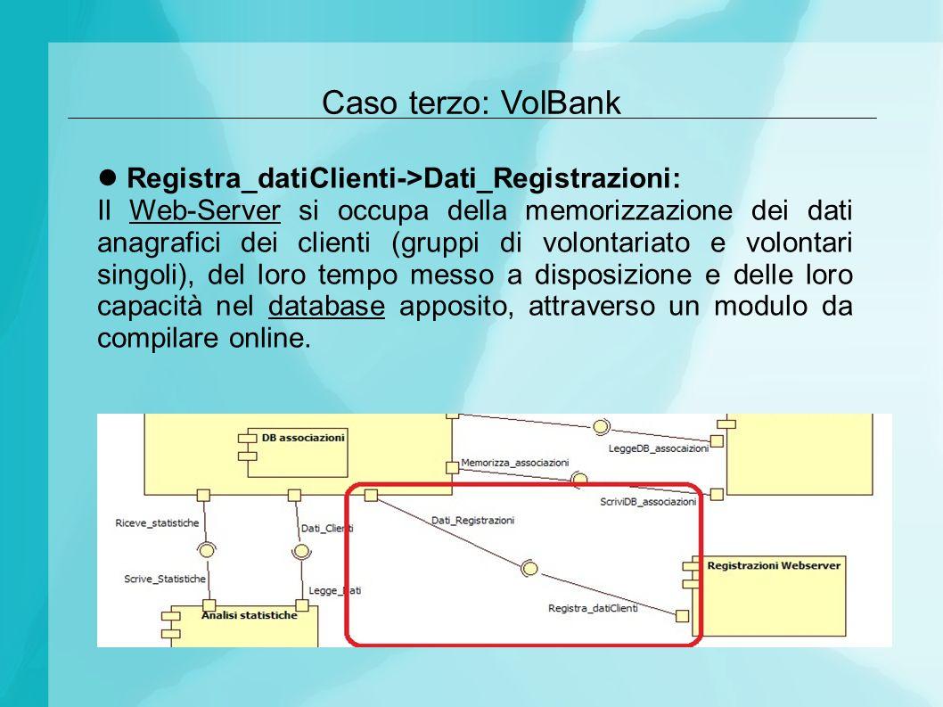 Caso terzo: VolBank Registra_datiClienti->Dati_Registrazioni: Il Web-Server si occupa della memorizzazione dei dati anagrafici dei clienti (gruppi di