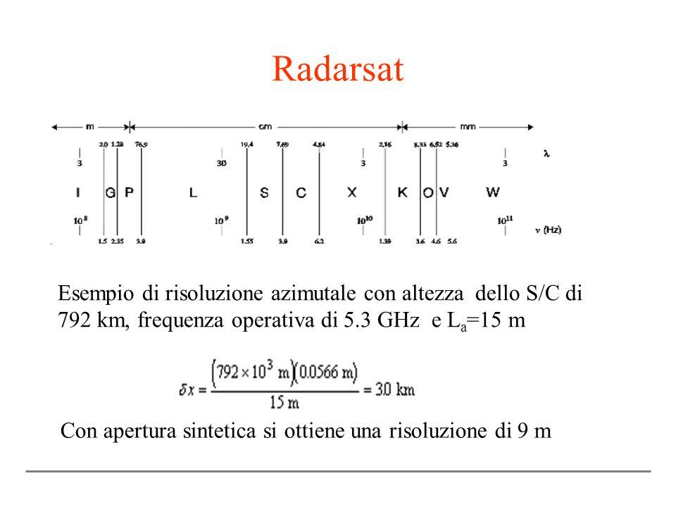 Radarsat Esempio di risoluzione azimutale con altezza dello S/C di 792 km, frequenza operativa di 5.3 GHz e L a =15 m Con apertura sintetica si ottiene una risoluzione di 9 m
