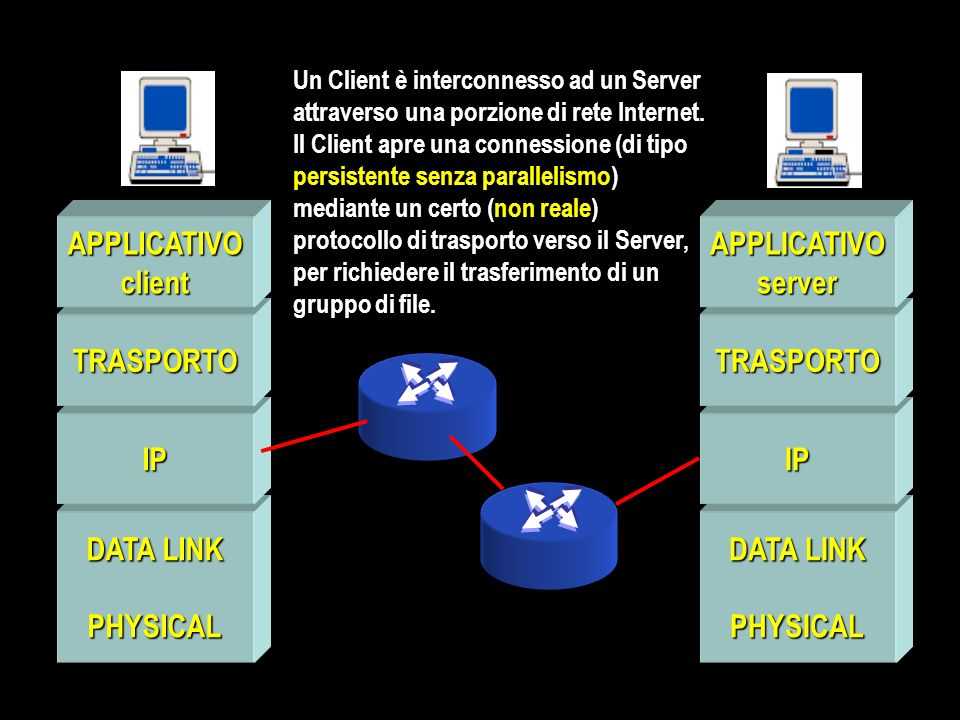 DATA LINK PHYSICAL IP TRASPORTO APPLICATIVOclient PHYSICAL IP TRASPORTO APPLICATIVOserver Un Client è interconnesso ad un Server attraverso una porzione di rete Internet.