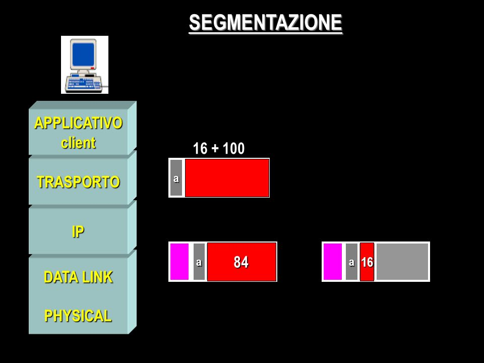 PHYSICAL IP TRASPORTO APPLICATIVOclient SEGMENTAZIONE a 16 + 100 100aa 8416