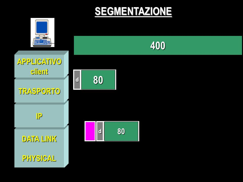 PHYSICAL IP TRASPORTO APPLICATIVOclient SEGMENTAZIONE 400 d 80 d 80