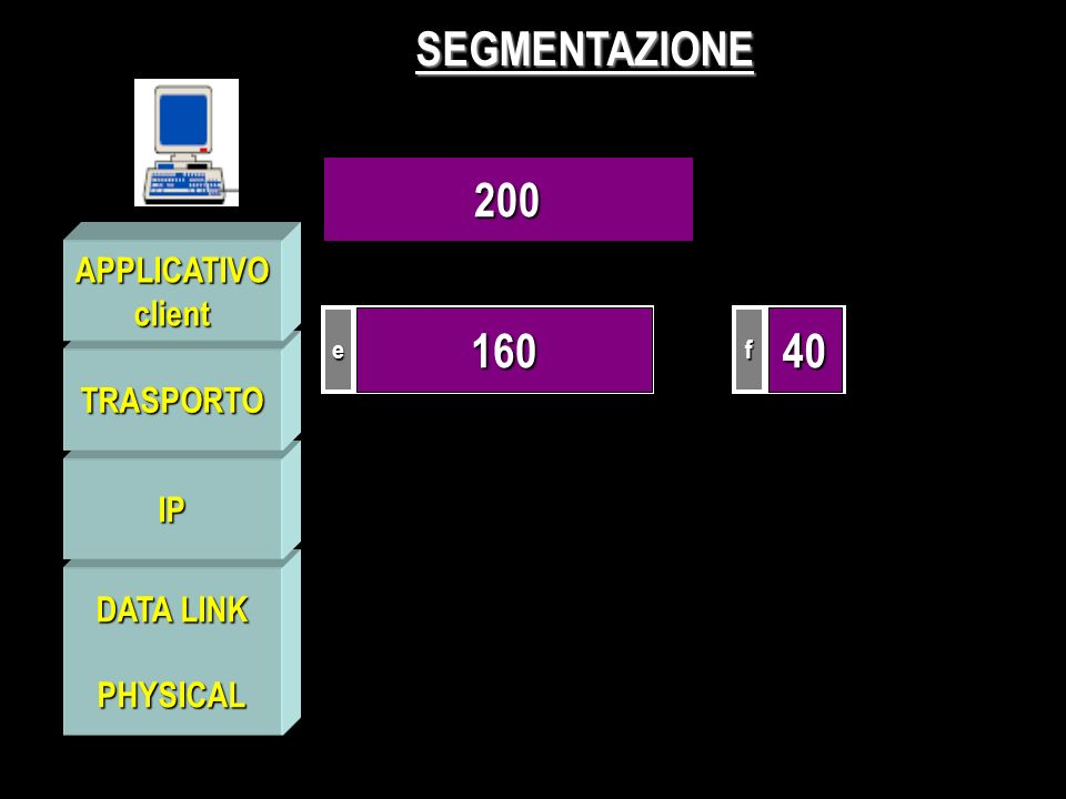 PHYSICAL IP TRASPORTO APPLICATIVOclient SEGMENTAZIONE ef 16040 200