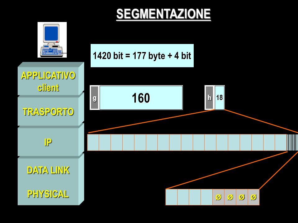 PHYSICAL IP TRASPORTO APPLICATIVOclient SEGMENTAZIONE gh 16018 1420 bit = 177 byte + 4 bit ØØØØ