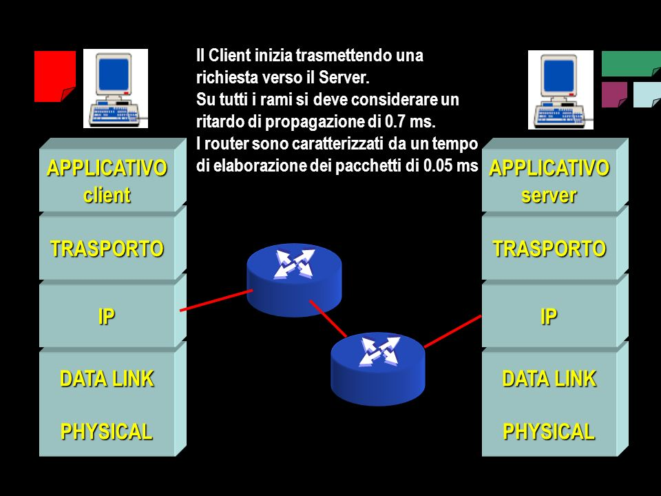 DATA LINK PHYSICAL IP TRASPORTO APPLICATIVOclient PHYSICAL IP TRASPORTO APPLICATIVOserver Il Client inizia trasmettendo una richiesta verso il Server.