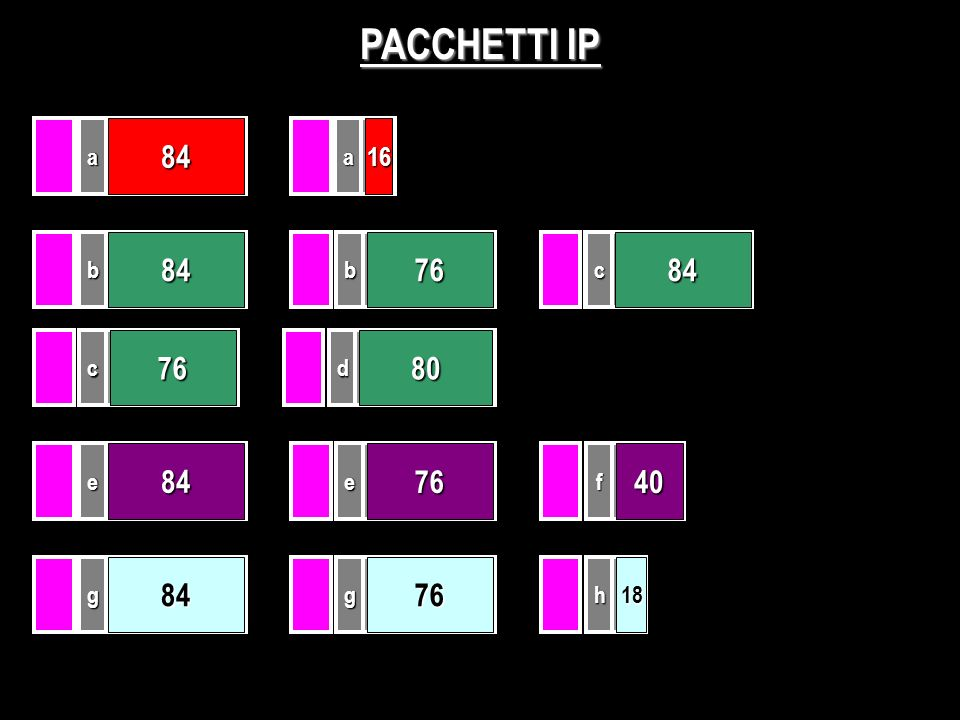 PACCHETTI IP 100aa 8416 100c 84 c 76 100b 84 b 76 d 80 100e 84 e 76 f 40 100g 84 g 76 h 18